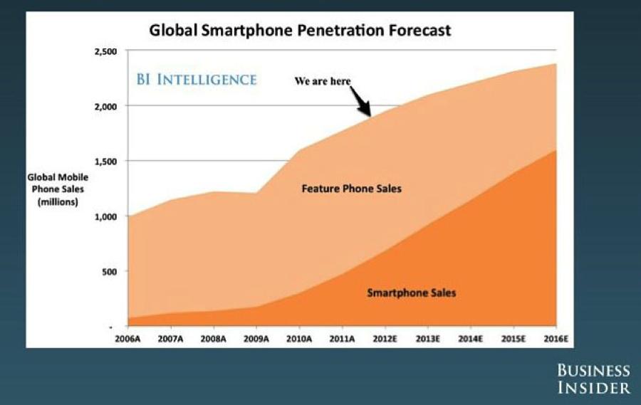 mobile penetration graph