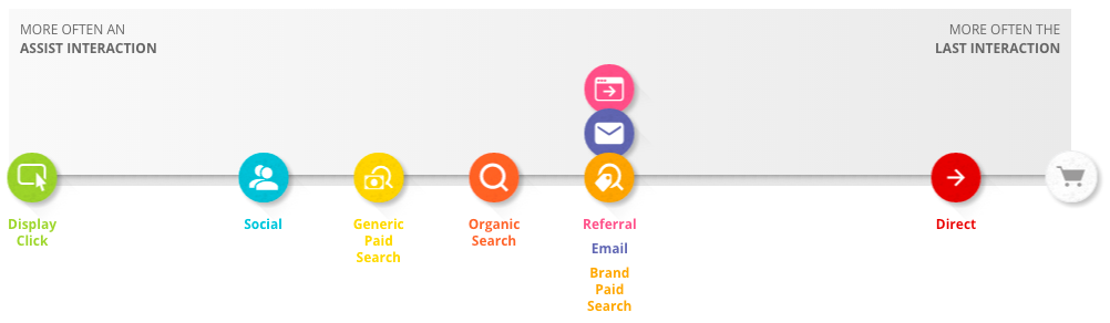 Google Customer Journey Tool