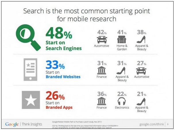 Google Ranks Mobile Friendly Sites Higher