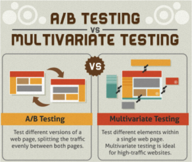 the difference between ab testing and multivariate testing