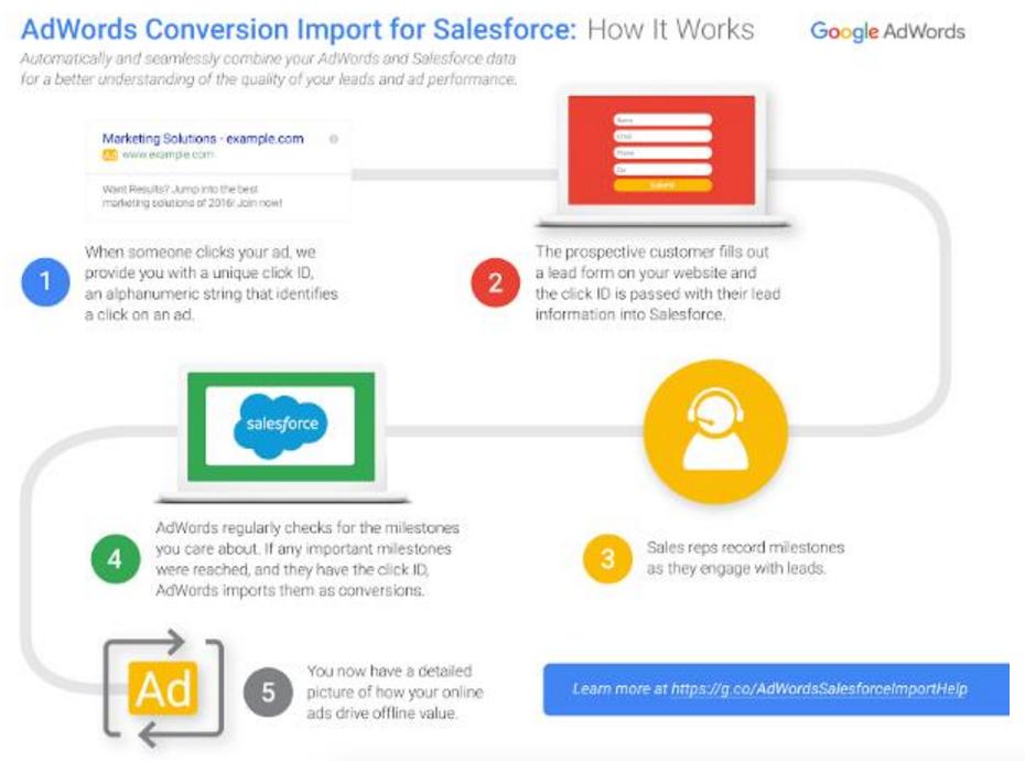 Adwords Salesforce Integration