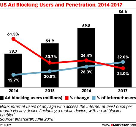 Growth in ad-blocking software