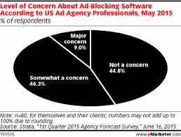 Ad-blocking software growth