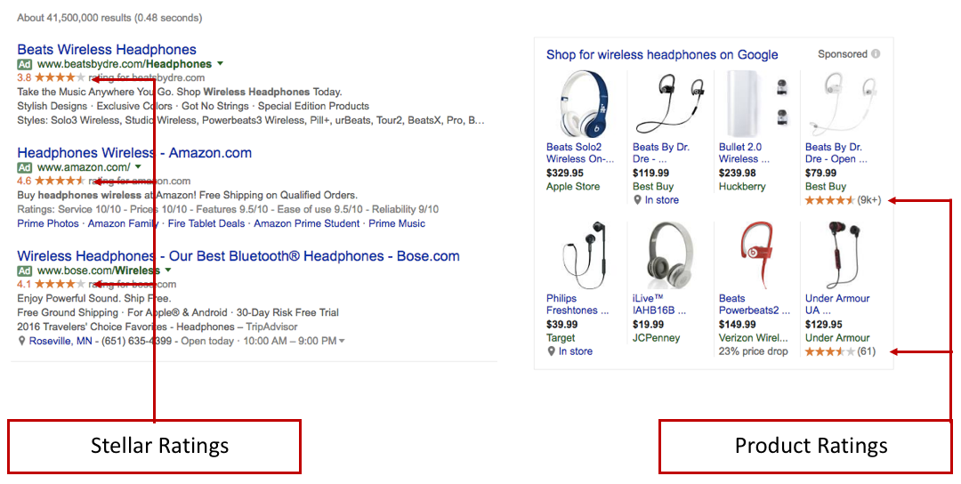 Google Shopping Product Ratings