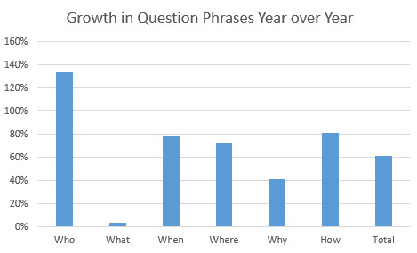 question growth in voice search