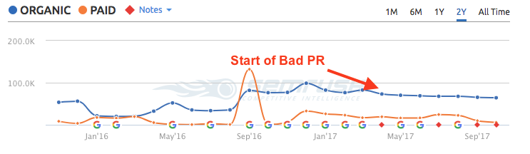 Pepsi Bad PR Affect on SEO