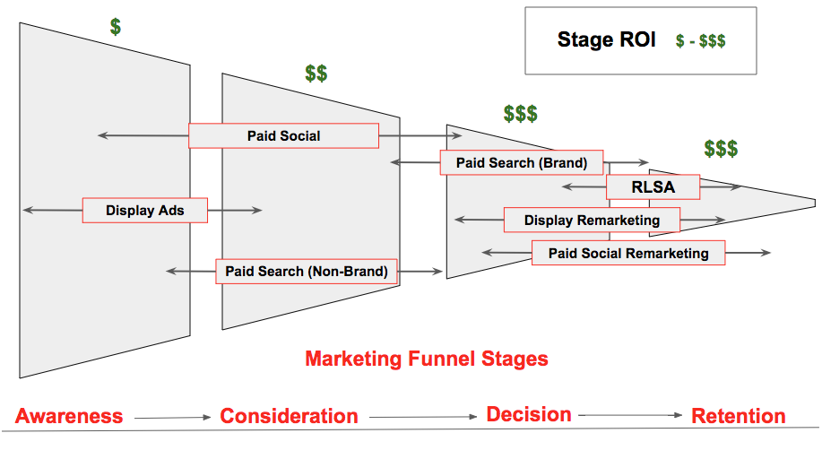 PPC Marketing Funnel