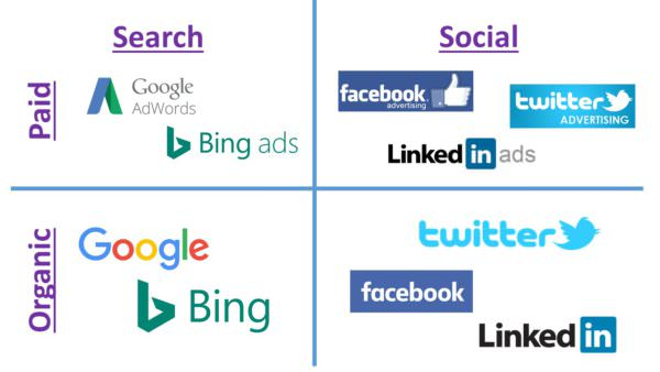 Paid Search vs. Paid Social