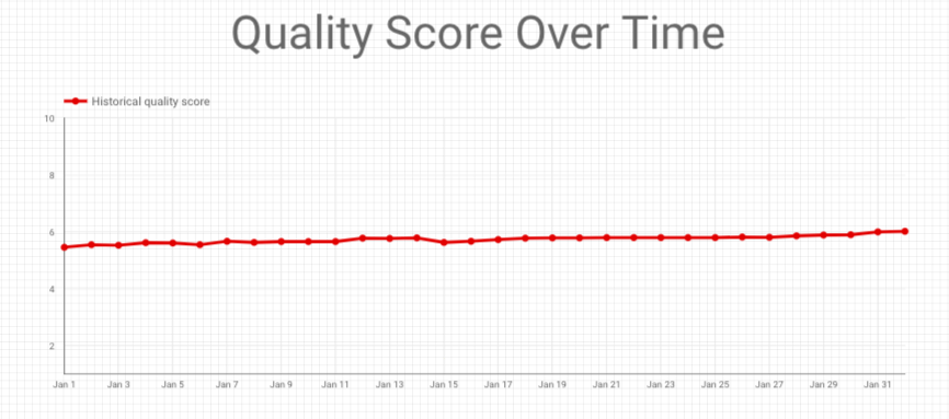 Track Quality Score Over Time