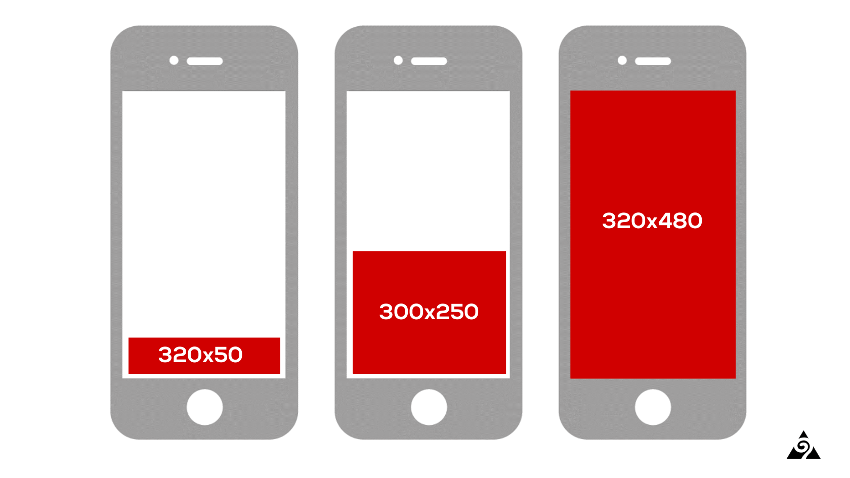 Top 3 Mobile Display Ad Sizes (320x50, 300x250, 320x480)