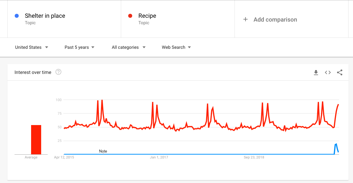 A Google Trends graph illustrating a spike in U.S. searches for the topic of recipes in tandem with shelter-in-place