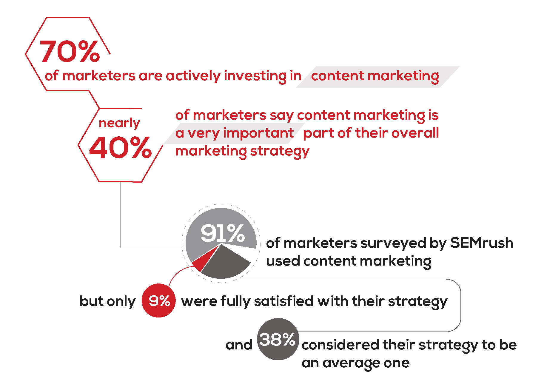 content marketing stats 2020