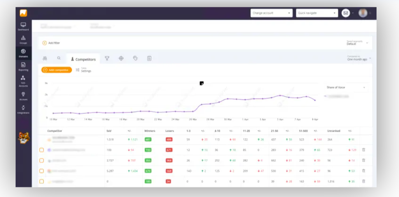 Screenshot of Accuranker dashboard