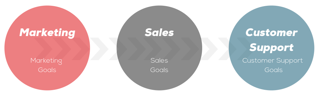 Why Customer Partnerships are Important for SasS Companies