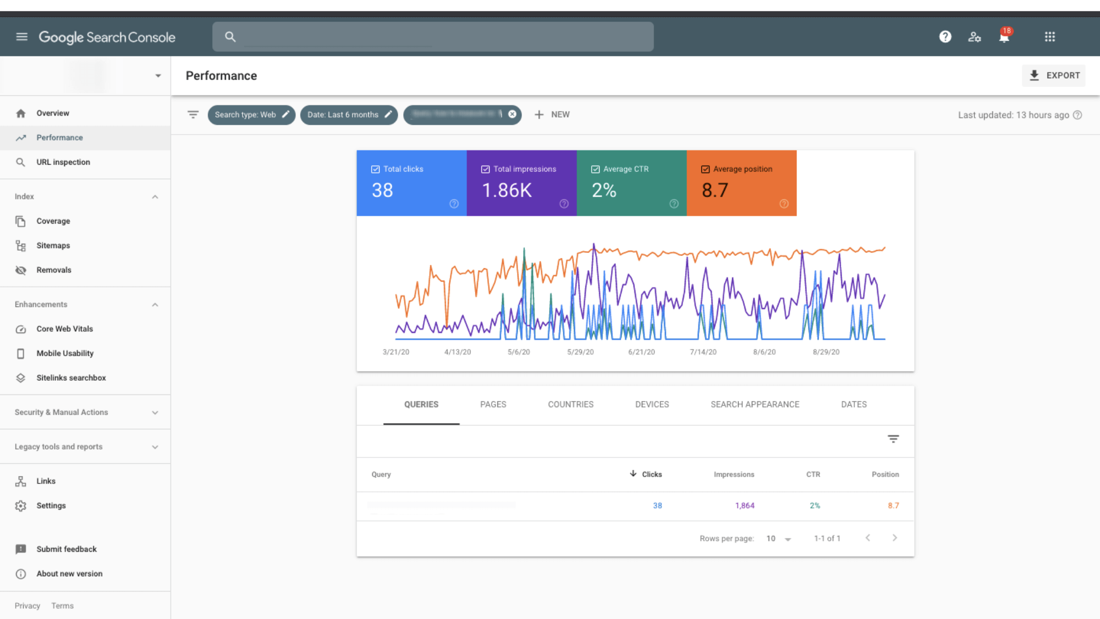 Screenshot of google search console dashboard