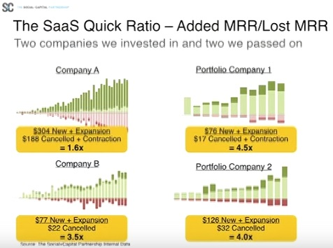 TOP 3 SaaS Business Performance Calculations To Add To Your Marketing Metrics Scorecard