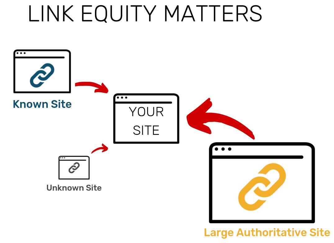 link equity diagram