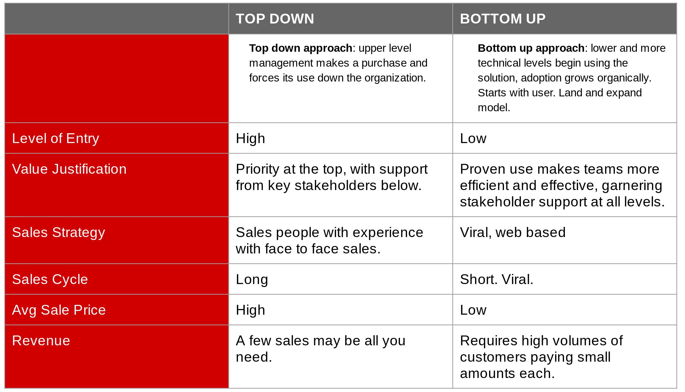 Bottom Up Go-2-Market Model