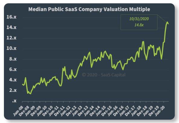 saas valuation multiples