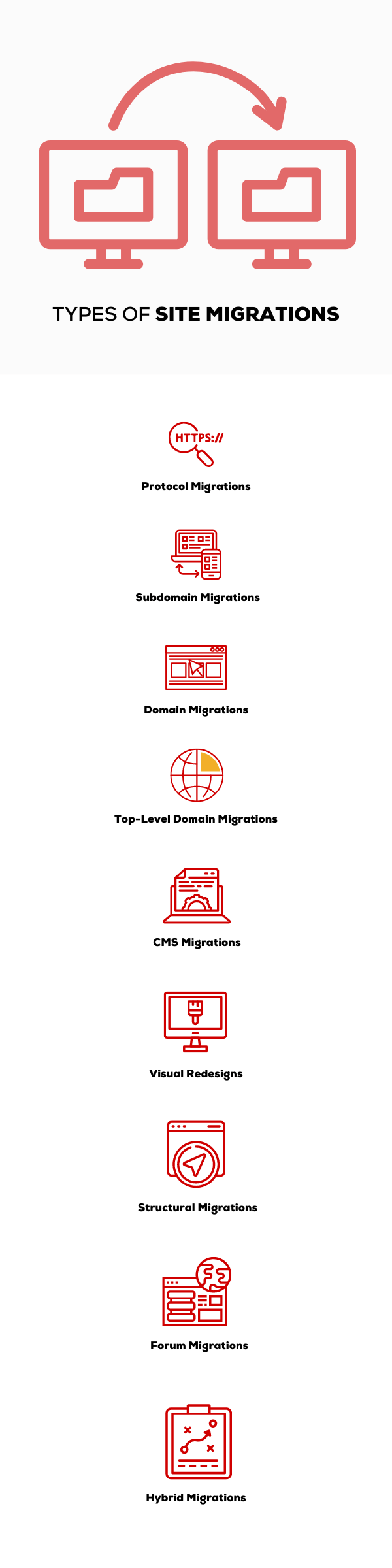 Types of Website Migrations Listed