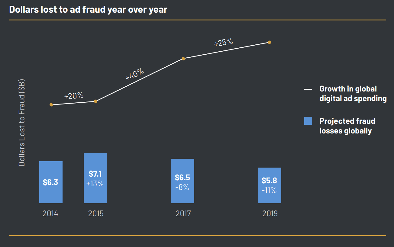 Types of Ad Fraud All SaaS Marketers Should Be Aware of