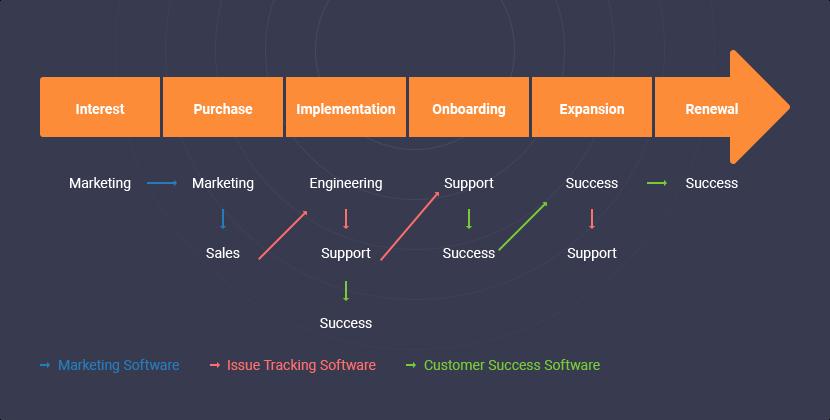 b2b-saas-customer-journey