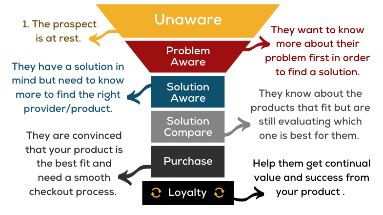 Image of the SaaS customer journey funnel