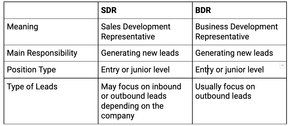 Similarities or differences between SDRs and BDRs